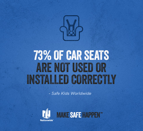 73% of Car Seats are not used or Installed Correctly