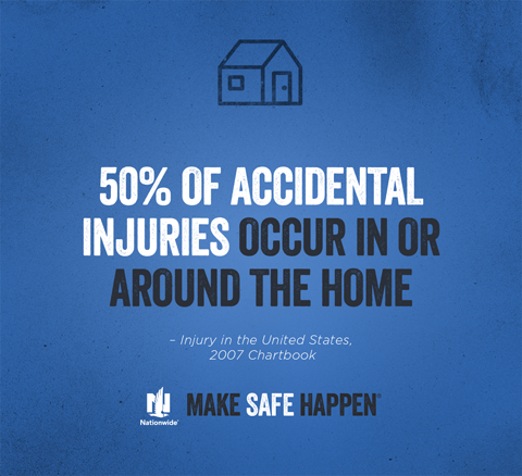 50% of Accidental Injuries Occur in or Around the Home